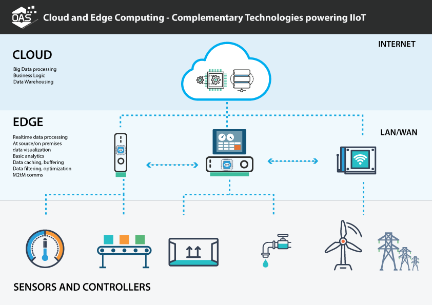 Cloud And Edge Computing Structure